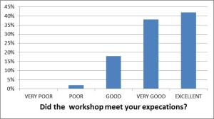 Bar chart: Did the workshop meet your expectations. Excellent 42%, Very good 38%; Good 18%; Poor 2%; Very poor 0%