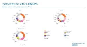 IARC_FactSheets_CxCa_Zimbabwe_Page_1